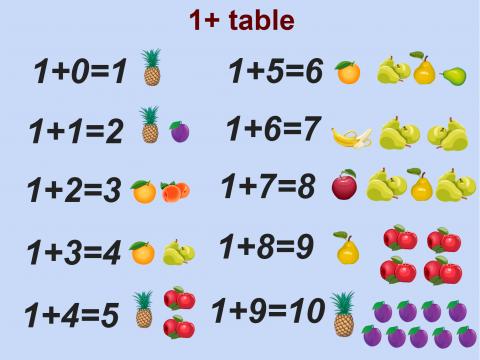 «+1», бесплатное пособие для английского языка